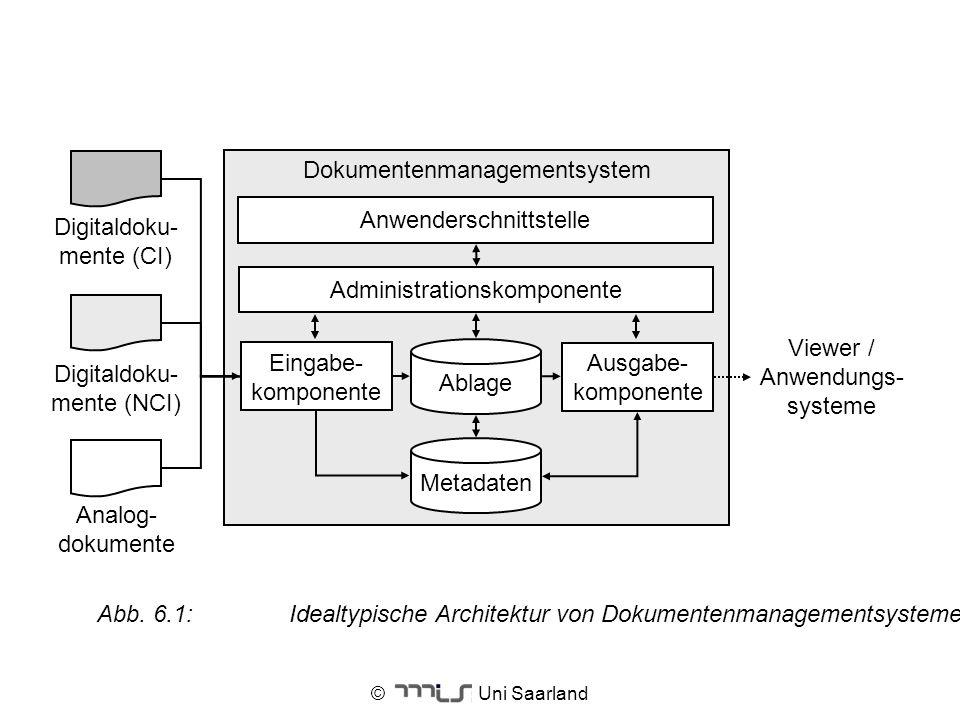 © Uni Saarland Dokumentenmanagementsystem Viewer / Anwendungs- systeme Eingabe- komponente Metadaten Anwenderschnittstelle Analog- dokumente Digitaldo