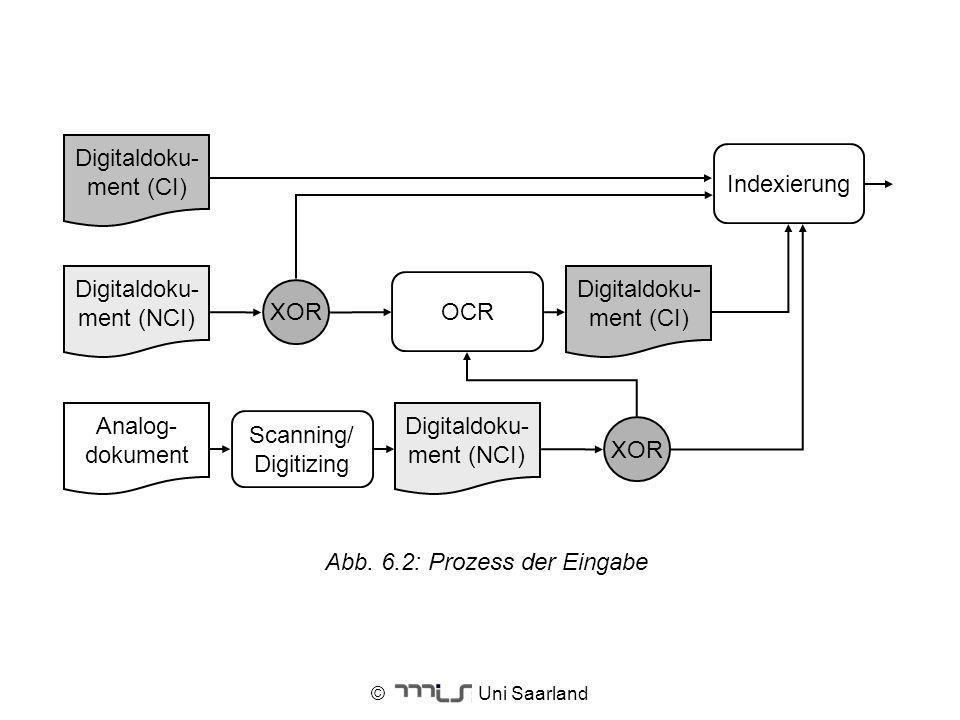 © Uni Saarland Abb. 6.2: Prozess der Eingabe Digitaldoku- ment (NCI) Digitaldoku- ment (CI) Analog- dokument Scanning/ Digitizing OCR Indexierung Digi