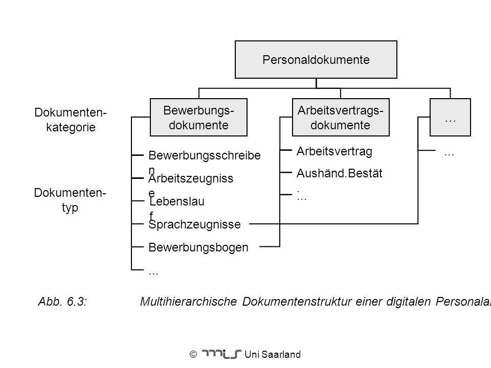© Uni Saarland Personaldokumente Bewerbungs- dokumente Bewerbungsschreibe n Arbeitsvertrags- dokumente … Dokumenten- kategorie Dokumenten- typ Arbeits