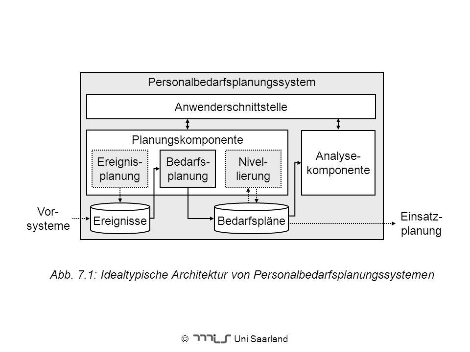 © Uni Saarland Personalbedarfsplanungssystem Anwenderschnittstelle Ereignisse Vor- systeme Einsatz- planung Bedarfspläne Planungskomponente Nivel- lie