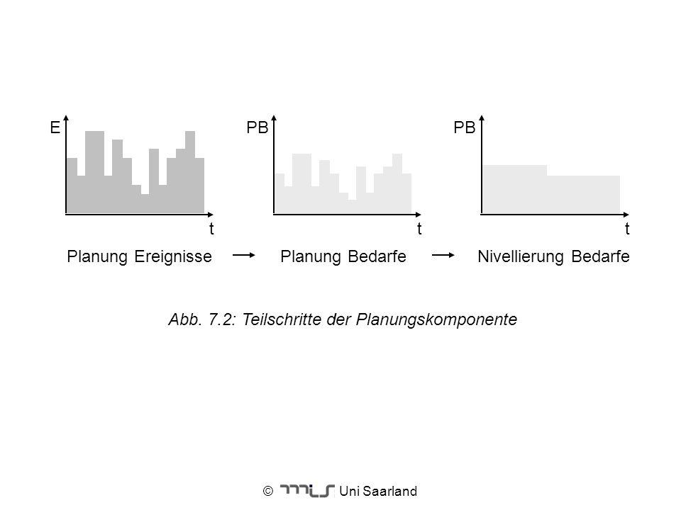 © Uni Saarland Planung EreignissePlanung BedarfeNivellierung Bedarfe ttt EPB Abb. 7.2: Teilschritte der Planungskomponente