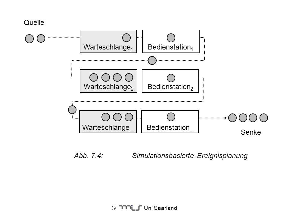 © Uni Saarland Bedienstation 1 Warteschlange 1 Bedienstation 2 Bedienstation... Warteschlange 2 Warteschlange... Quelle Senke Abb. 7.4:Simulationsbasi