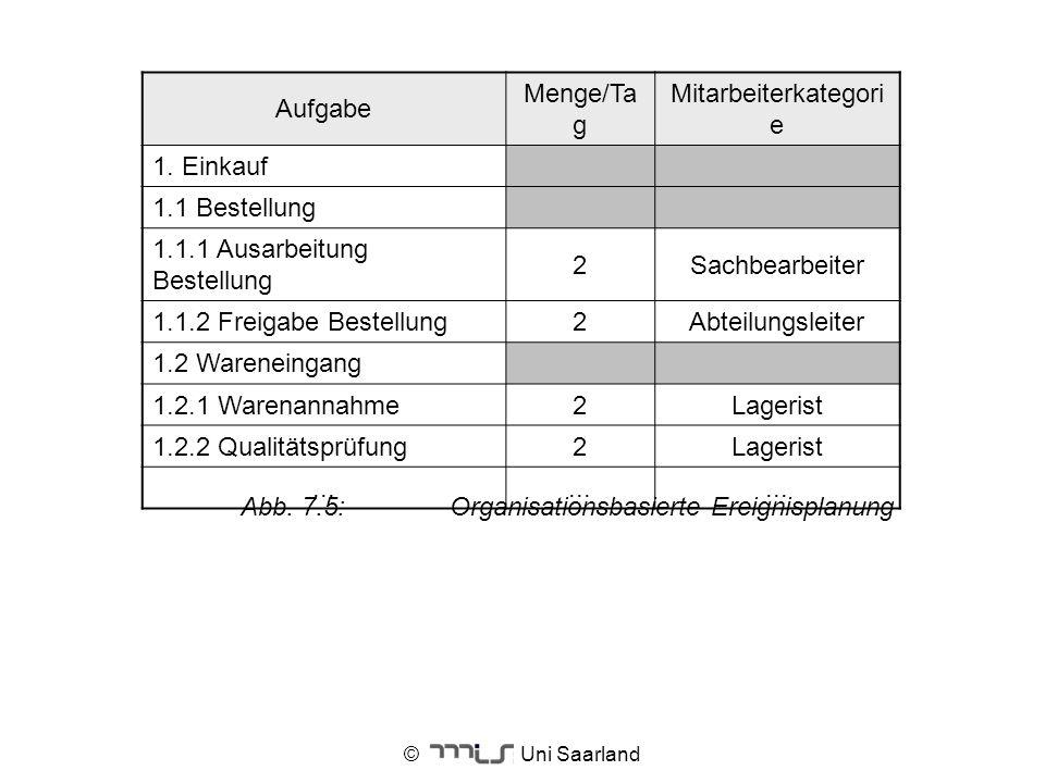 © Uni Saarland Aufgabe Menge/Ta g Mitarbeiterkategori e 1. Einkauf 1.1 Bestellung 1.1.1 Ausarbeitung Bestellung 2Sachbearbeiter 1.1.2 Freigabe Bestell