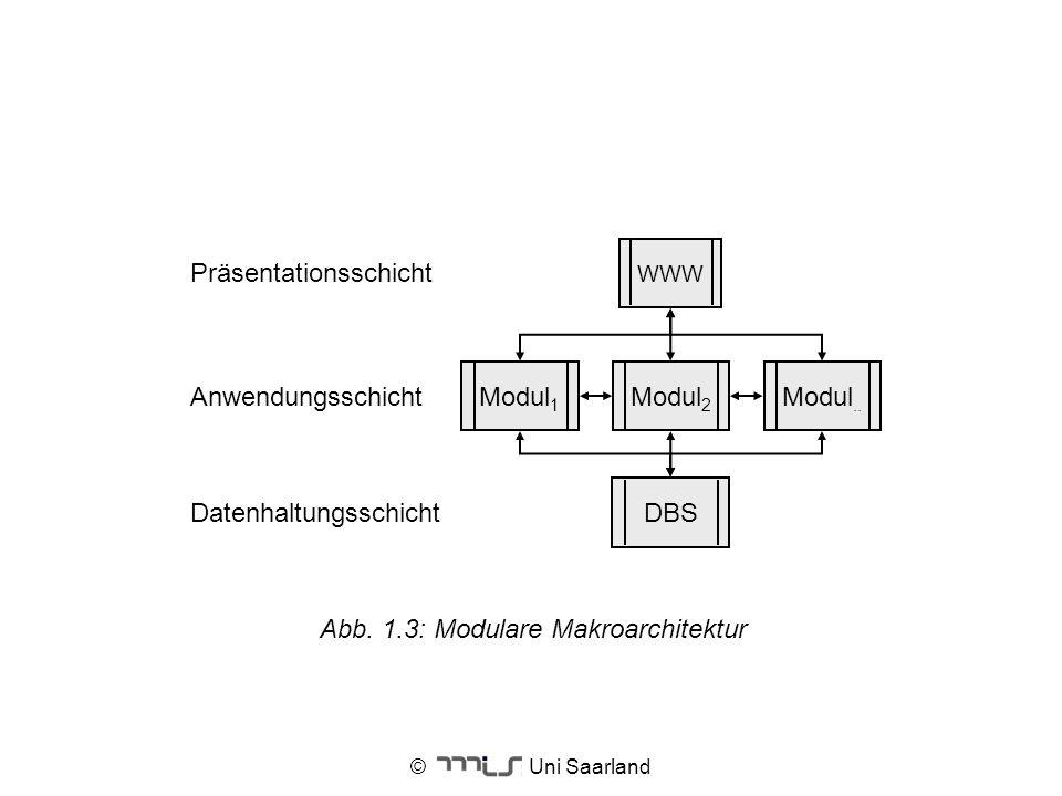 © Uni Saarland Abb. 1.3: Modulare Makroarchitektur Modul 1 WWW DBS Modul 2 Modul.. Datenhaltungsschicht Anwendungsschicht Präsentationsschicht