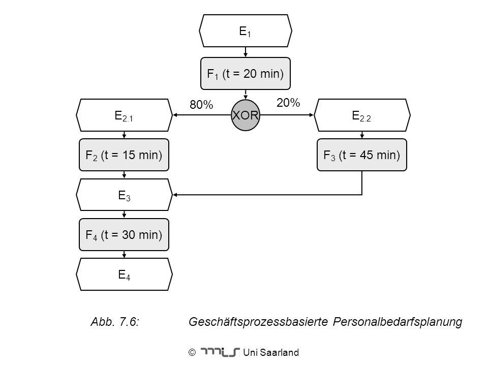 © Uni Saarland E1E1 F 1 (t = 20 min) F 2 (t = 15 min) E3E3 F 3 (t = 45 min) XOR E 2.2 E 2.1 F 4 (t = 30 min) E4E4 80% 20% Abb. 7.6:Geschäftsprozessbas
