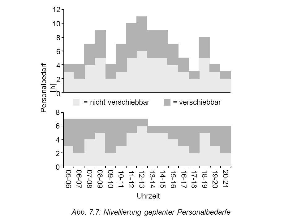 © Uni Saarland Abb. 7.7: Nivellierung geplanter Personalbedarfe 0 2 4 6 8 0 2 4 6 8 10 12 = nicht verschiebbar = verschiebbar Personalbedarf [h] Uhrze