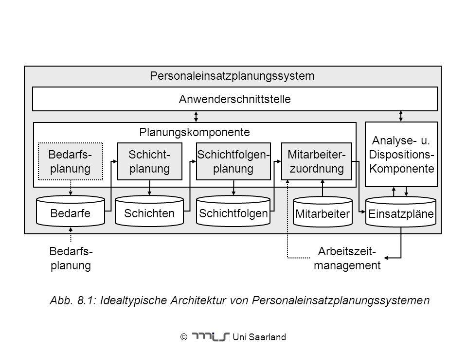 © Uni Saarland Personaleinsatzplanungssystem Anwenderschnittstelle Planungskomponente Mitarbeiter- zuordnung Mitarbeiter Schichtfolgen- planung Schich
