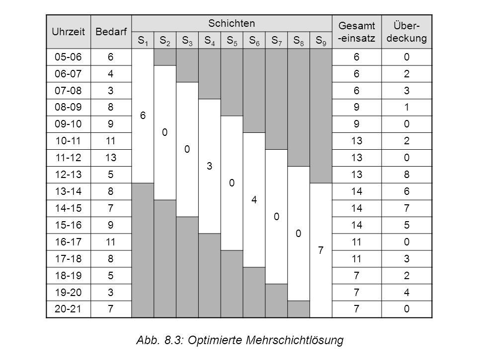 © Uni Saarland UhrzeitBedarf Schichten Gesamt -einsatz Über- deckung S1S1 S2S2 S3S3 S4S4 S5S5 S6S6 S7S7 S8S8 S9S9 05-06 6 6 60 06-07 4 0 62 07-08 3 0