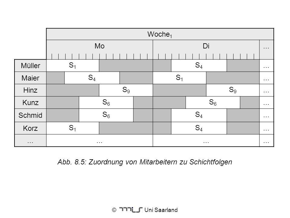 © Uni Saarland Woche 1 MoDi... Müller S1S1 S4S4... Maier S4S4 S1S1... Hinz S9S9 S9S9... Kunz S6S6 S6S6... Schmid S6S6 S4S4... Korz S1S1 S4S4... Abb. 8