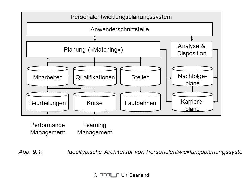 © Uni Saarland Personalentwicklungsplanungssystem Laufbahnen Karriere- pläne BeurteilungenKurse Anwenderschnittstelle Nachfolge- pläne Planung (»Match