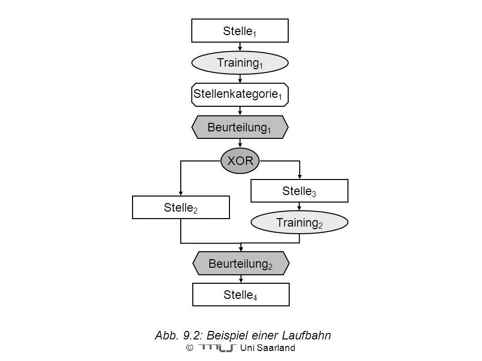 © Uni Saarland Abb. 9.2: Beispiel einer Laufbahn Stelle 1 Training 1 XOR Stelle 2 Stelle 3 Training 2 Beurteilung 2 Stelle 4 Stellenkategorie 1 Beurte