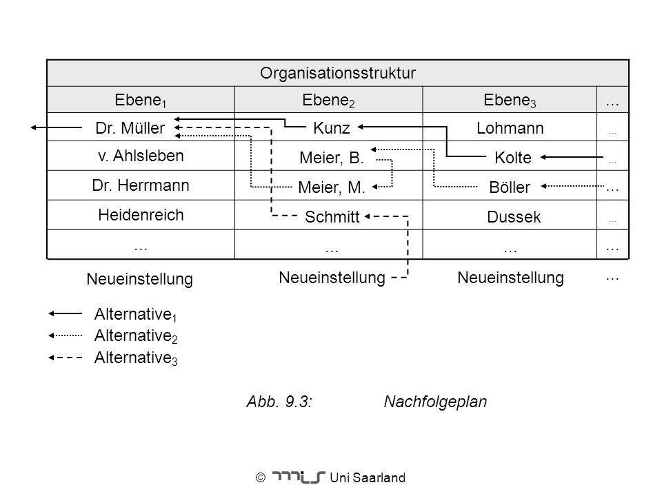 © Uni Saarland Organisationsstruktur Ebene 1 Ebene 2 Ebene 3... v. Ahlsleben... Dr. Herrmann... Heidenreich... Meier, B. Dr. Müller Meier, M. Schmitt