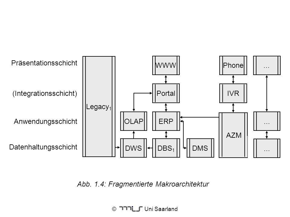 © Uni Saarland Abb. 1.4: Fragmentierte Makroarchitektur ERP Anwendungsschicht... Datenhaltungsschicht OLAP (Integrationsschicht) Präsentationsschicht