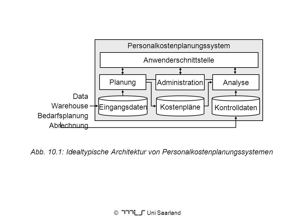 © Uni Saarland Abb. 10.1: Idealtypische Architektur von Personalkostenplanungssystemen Personalkostenplanungssystem Kontrolldaten Eingangsdaten Anwend