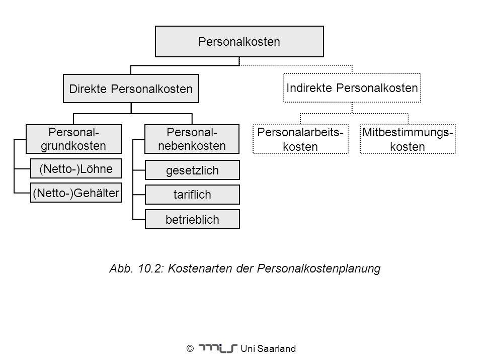 © Uni Saarland (Netto-)Gehälter Personal- grundkosten Direkte Personalkosten (Netto-)Löhne Personalkosten Personal- nebenkosten gesetzlich tariflich b