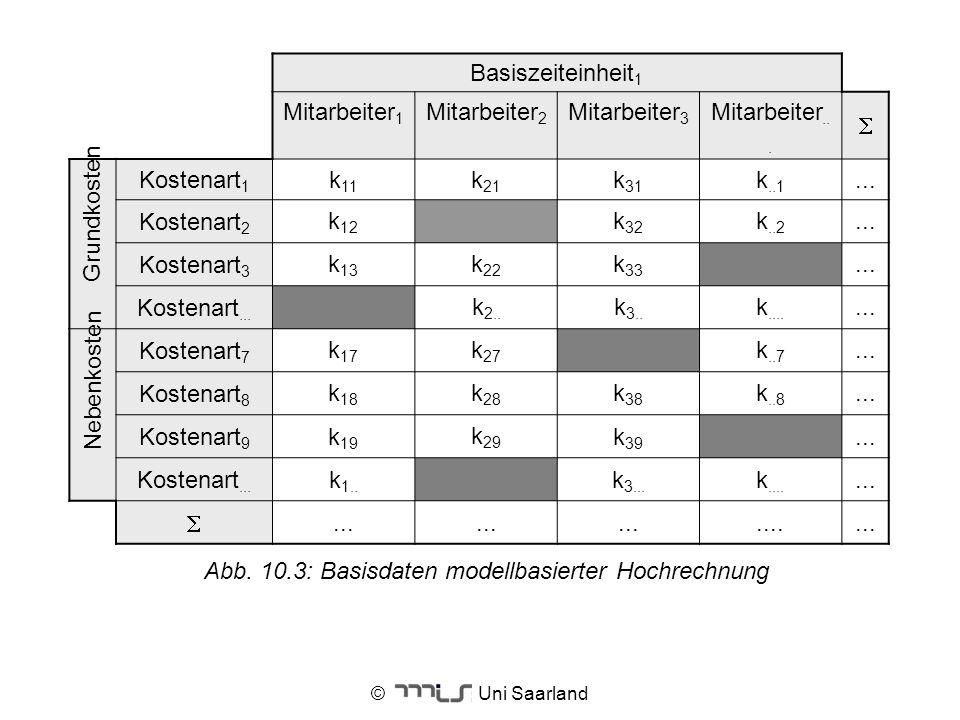 © Uni Saarland Basiszeiteinheit 1 Mitarbeiter 1 Mitarbeiter 2 Mitarbeiter 3 Mitarbeiter... Kostenart 1 k 11 k 21 k 31 k..1... Kostenart 2 k 12 k 32 k.