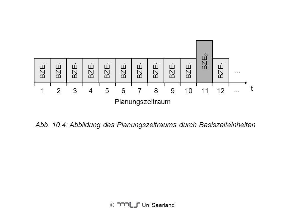 © Uni Saarland t Planungszeitraum BZE 1 12 3456789 BZE 2 10 BZE 1 1112... Abb. 10.4: Abbildung des Planungszeitraums durch Basiszeiteinheiten