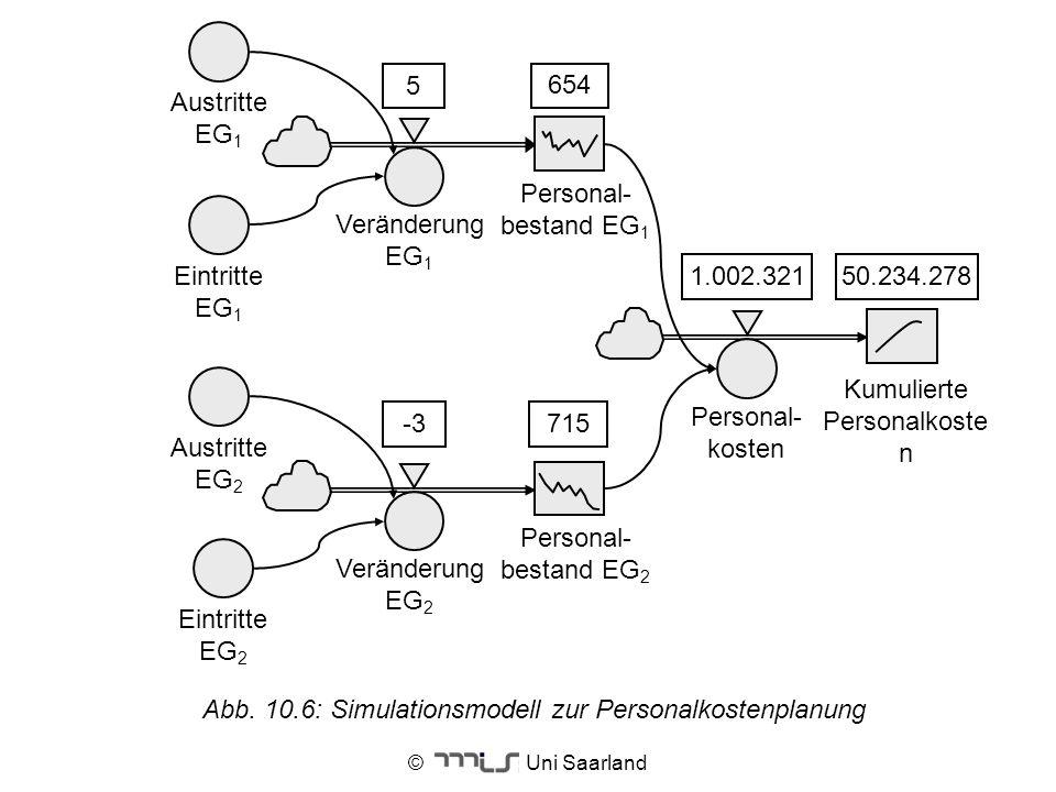 © Uni Saarland Veränderung EG 1 Personal- bestand EG 1 Austritte EG 1 Eintritte EG 1 Veränderung EG 2 Personal- bestand EG 2 Austritte EG 2 Eintritte
