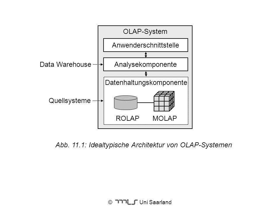 © Uni Saarland OLAP-System Analysekomponente Datenhaltungskomponente ROLAPMOLAP Quellsysteme Anwenderschnittstelle Data Warehouse Abb. 11.1: Idealtypi