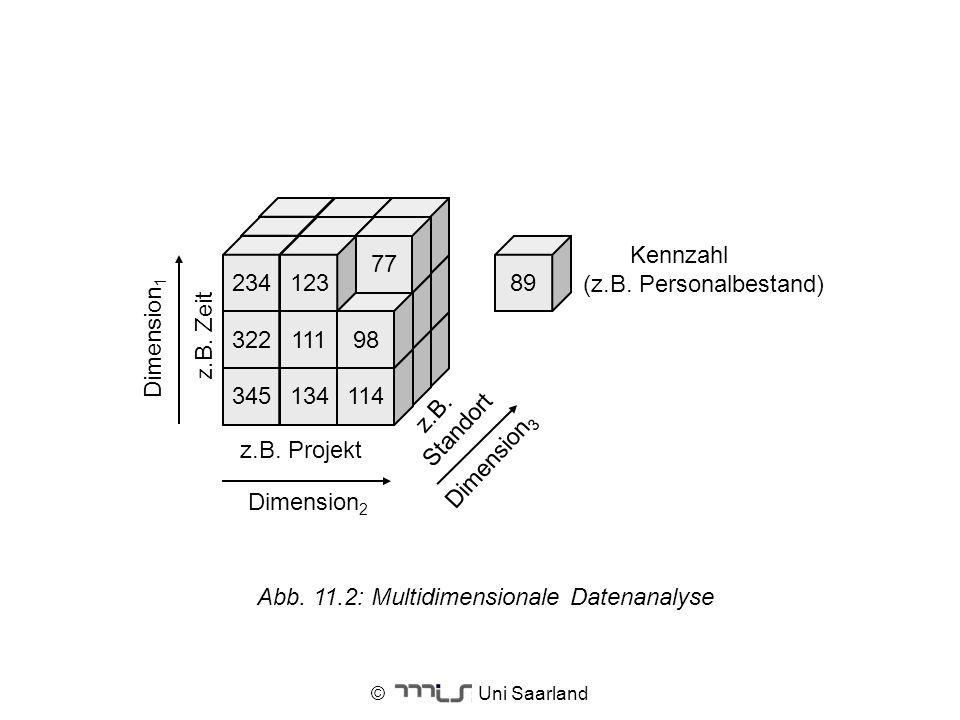 © Uni Saarland Abb. 11.2: Multidimensionale Datenanalyse 345134114 32211198 77 23412389 z.B. Projekt z.B. Zeit z.B. Standort Dimension 3 Dimension 2 K
