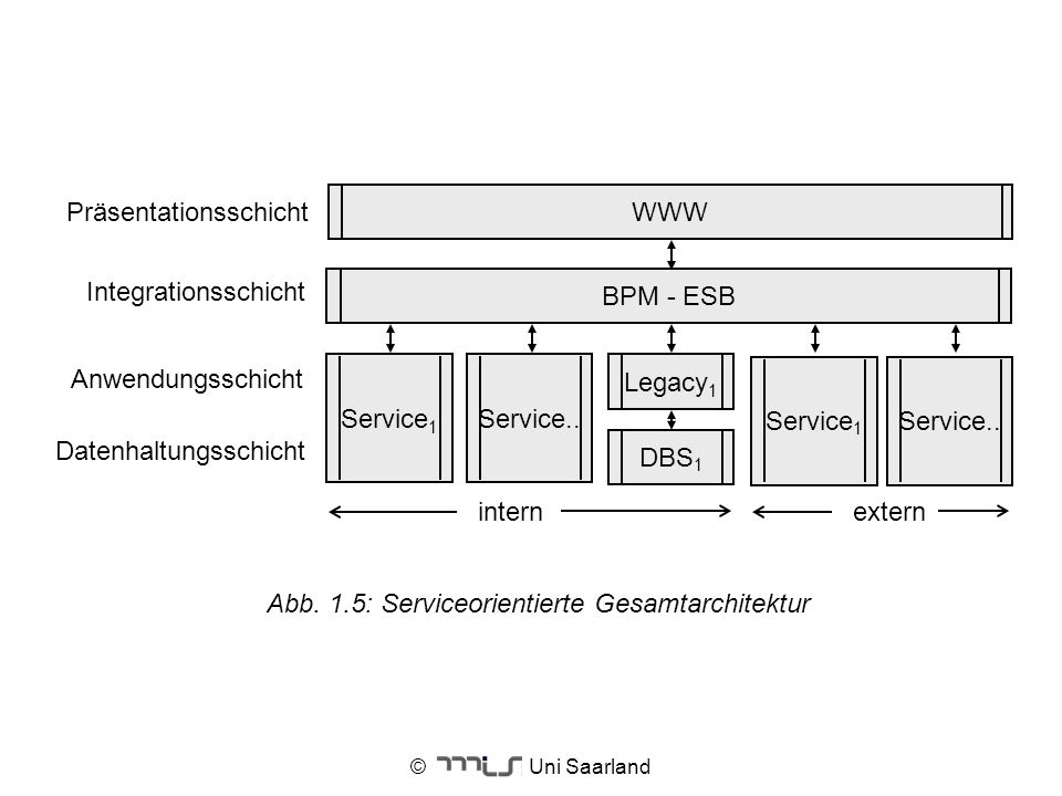 © Uni Saarland Abb. 1.5: Serviceorientierte Gesamtarchitektur Anwendungsschicht Datenhaltungsschicht Service 1 Integrationsschicht Präsentationsschich