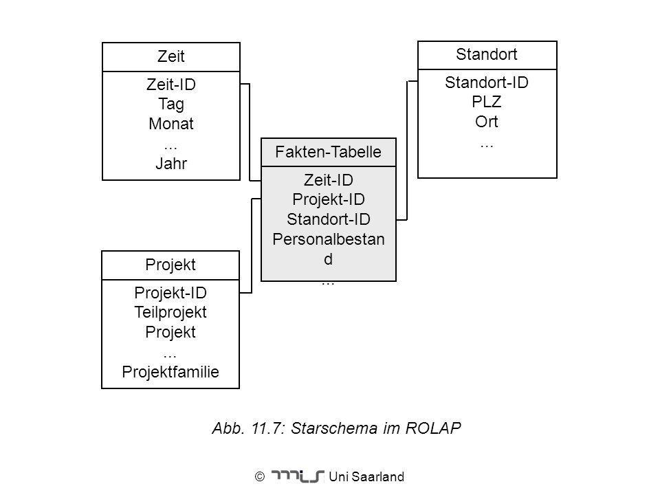 © Uni Saarland Standort Standort-ID PLZ Ort... Fakten-Tabelle Zeit-ID Projekt-ID Standort-ID Personalbestan d... Zeit Zeit-ID Tag Monat... Jahr Projek