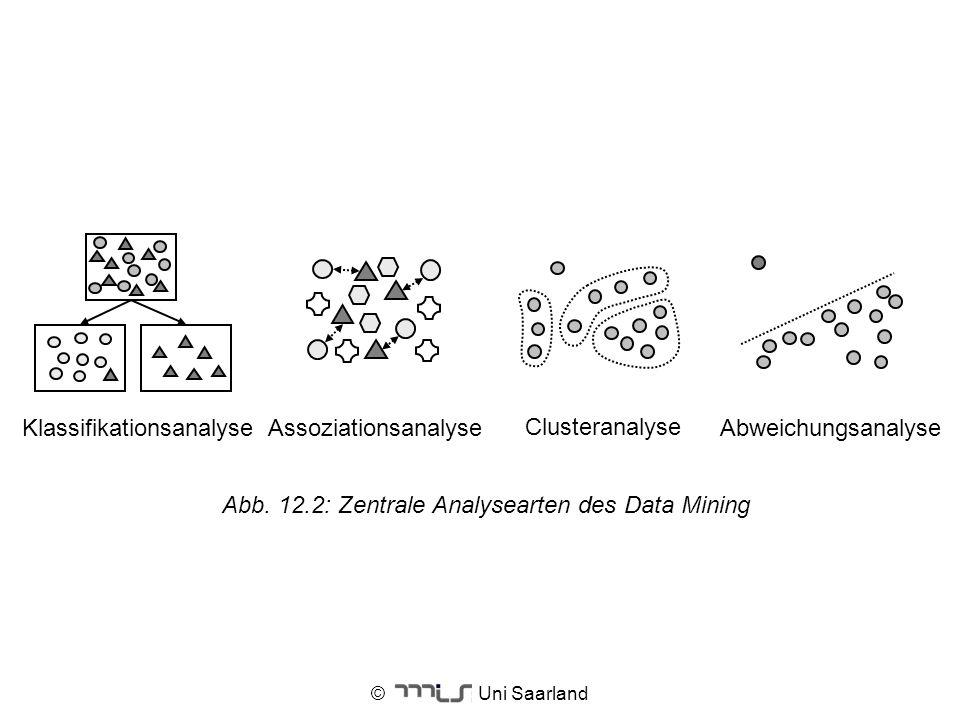 © Uni Saarland Clusteranalyse KlassifikationsanalyseAssoziationsanalyseAbweichungsanalyse Abb. 12.2: Zentrale Analysearten des Data Mining