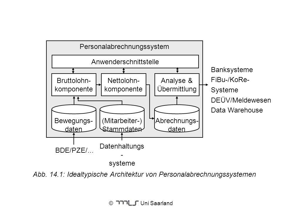 © Uni Saarland Abb. 14.1: Idealtypische Architektur von Personalabrechnungssystemen Personalabrechnungssystem Nettolohn- komponente Bruttolohn- kompon