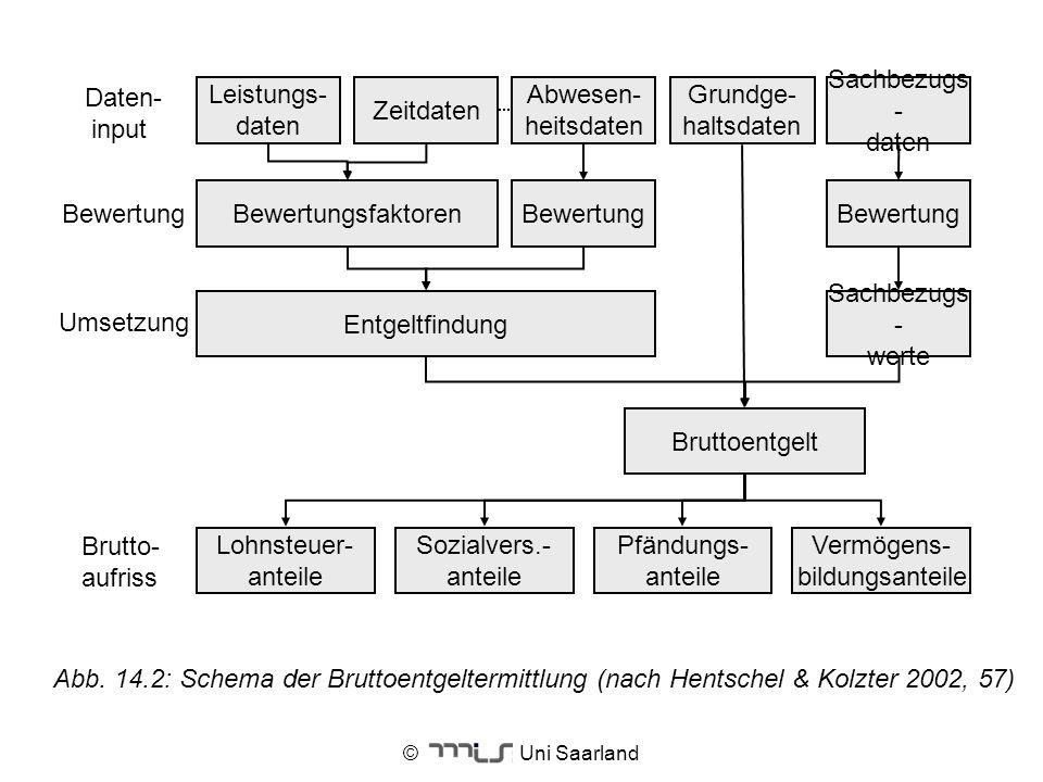 © Uni Saarland Umsetzung Daten- input Bewertung Brutto- aufriss Lohnsteuer- anteile Bewertung Entgeltfindung Sachbezugs - werte BewertungsfaktorenBewe
