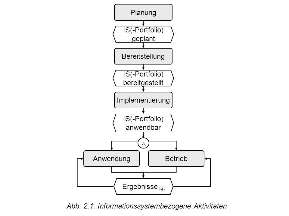 © Uni Saarland Abb. 2.1: Informationssystembezogene Aktivitäten IS(-Portfolio) bereitgestellt Implementierung Betrieb IS(-Portfolio) anwendbar Ergebni