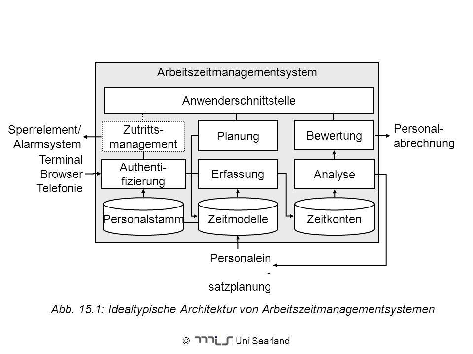 © Uni Saarland Abb. 15.1: Idealtypische Architektur von Arbeitszeitmanagementsystemen Arbeitszeitmanagementsystem Analyse Authenti- fizierung Zeitmode
