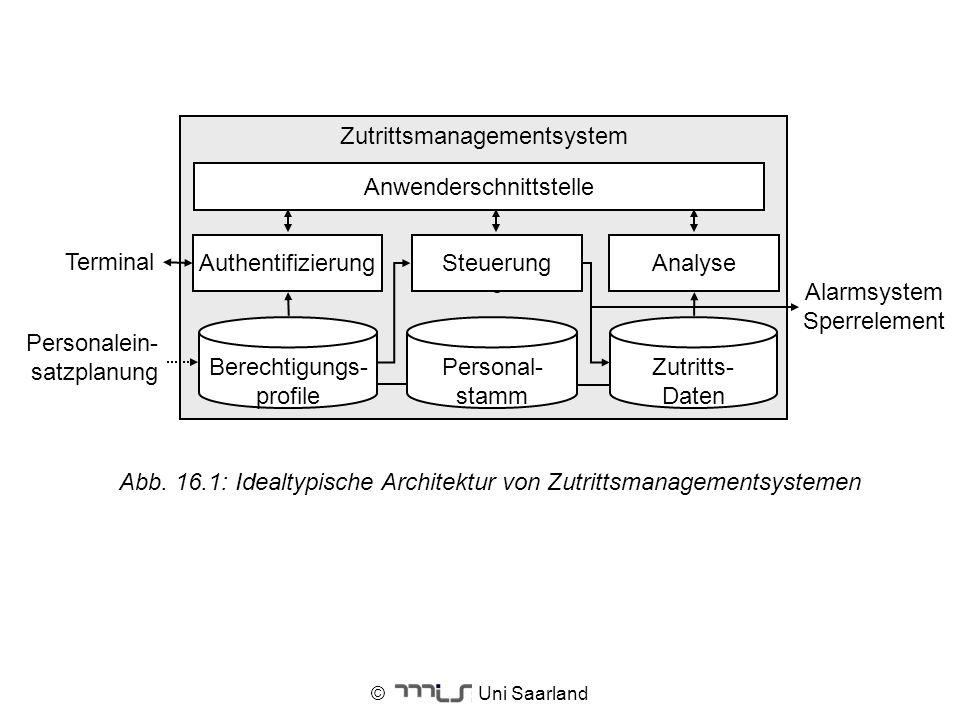© Uni Saarland Abb. 16.1: Idealtypische Architektur von Zutrittsmanagementsystemen Zutrittsmanagementsystem Personal- stamm Terminal AnalyseAuthentifi