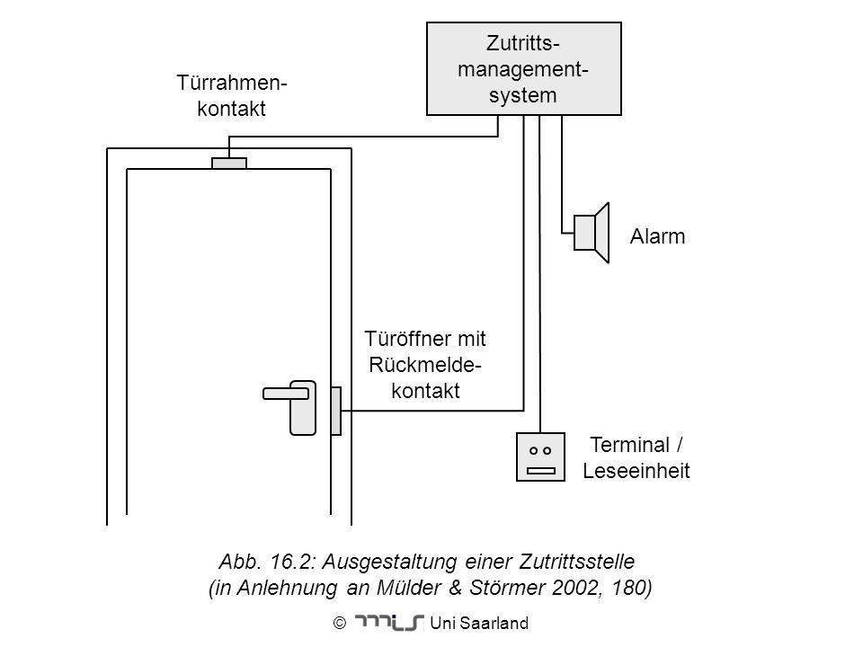 © Uni Saarland Terminal / Leseeinheit Alarm Türöffner mit Rückmelde- kontakt Türrahmen- kontakt Zutritts- management- system Abb. 16.2: Ausgestaltung