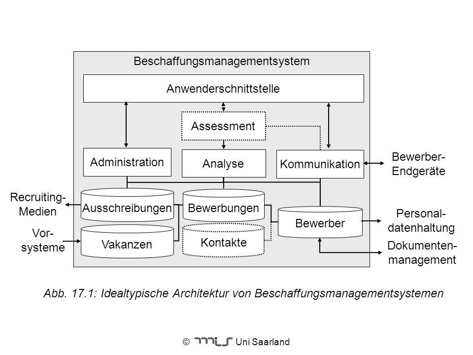 © Uni Saarland Beschaffungsmanagementsystem Assessment Vakanzen Ausschreibungen Bewerbungen Kontakte Bewerber Vor- systeme Dokumenten- management Admi