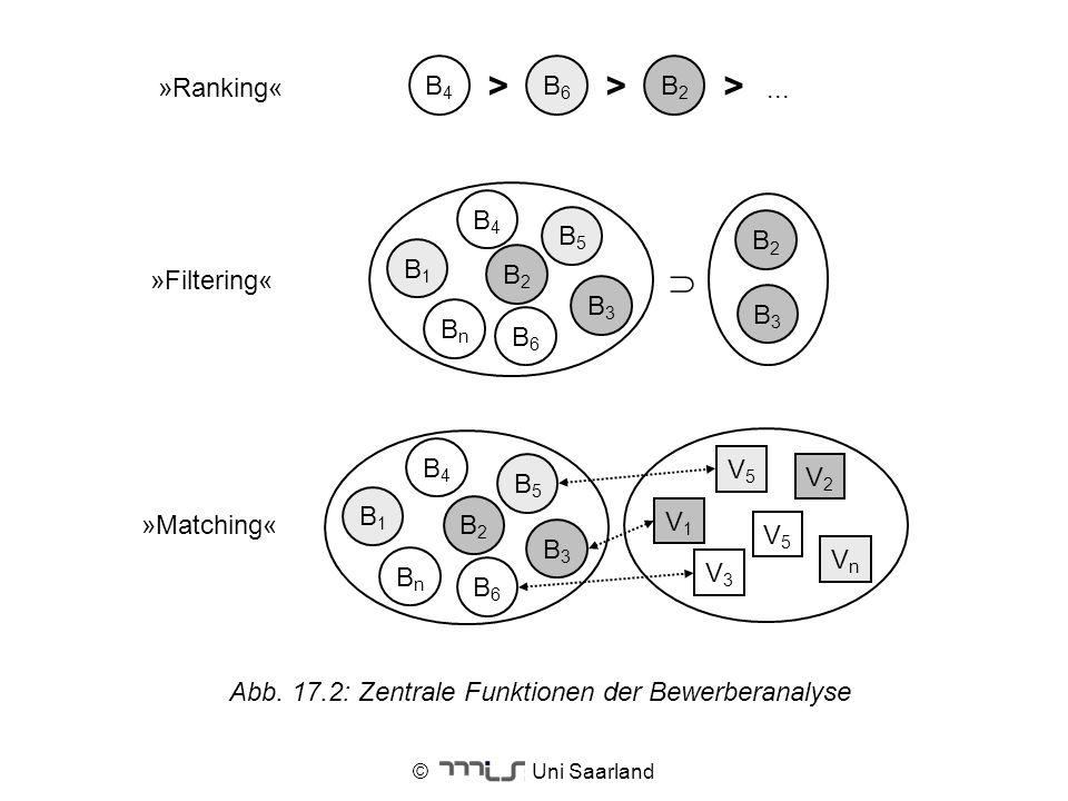 © Uni Saarland »Ranking« B4B4 > B6B6 B2B2 >>... »Filtering« »Matching« B1B1 BnBn B4B4 B5B5 B6B6 B2B2 B3B3 B2B2 B3B3 B1B1 BnBn B4B4 B5B5 B6B6 B2B2 B3B3