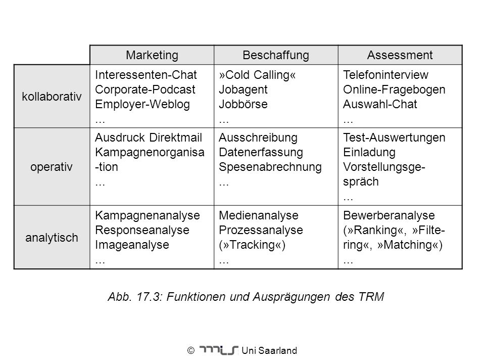 © Uni Saarland MarketingBeschaffungAssessment kollaborativ Interessenten-Chat Corporate-Podcast Employer-Weblog... »Cold Calling« Jobagent Jobbörse...