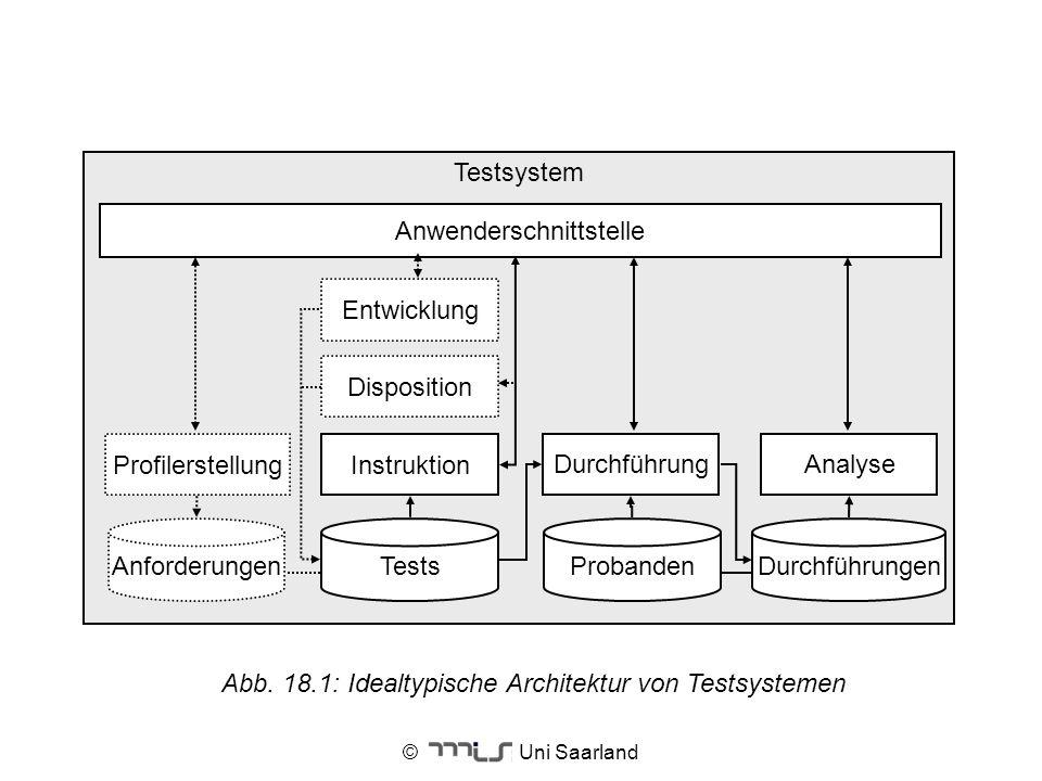 © Uni Saarland Testsystem Disposition Durchführung Profilerstellung Analyse Instruktion Entwicklung AnforderungenTestsDurchführungenProbanden Anwender