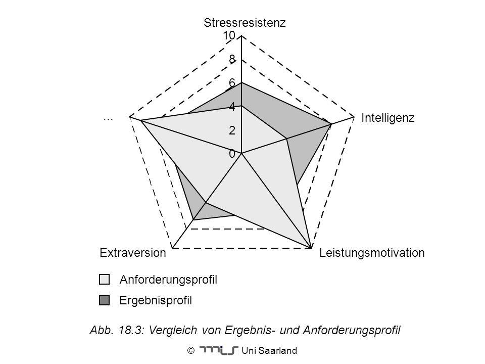 © Uni Saarland Abb. 18.3: Vergleich von Ergebnis- und Anforderungsprofil
