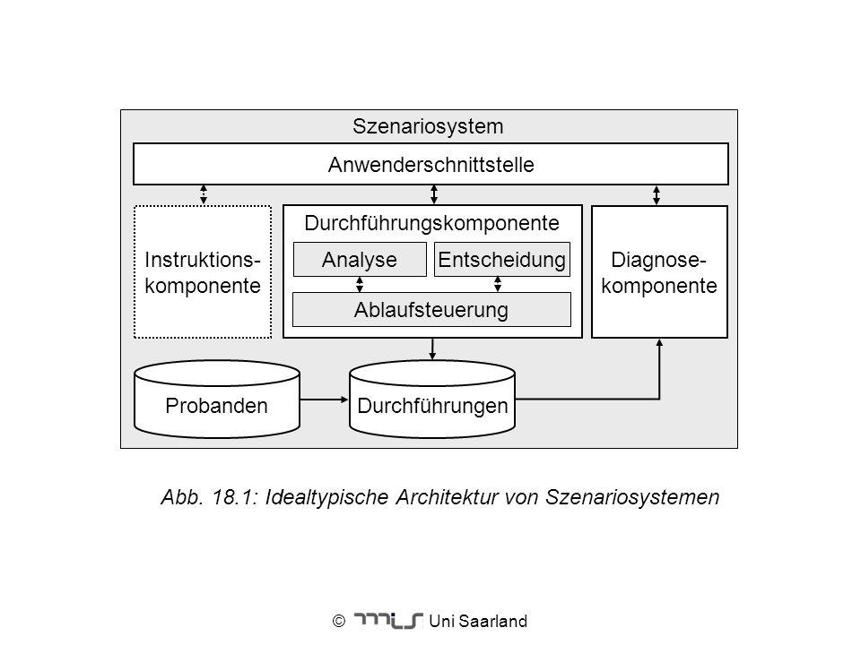 © Uni Saarland Szenariosystem Durchführungskomponente Diagnose- komponente Entscheidung Ablaufsteuerung Analyse ProbandenDurchführungen Anwenderschnit