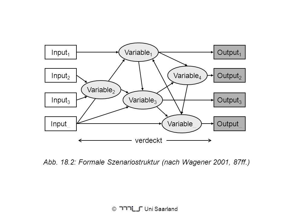 © Uni Saarland Input 1 Input 2 Input 3 Input... Variable 1 Variable 4 Variable 3 Variable... Output 1 Output 2 Output 3 Output... Variable 2 verdeckt
