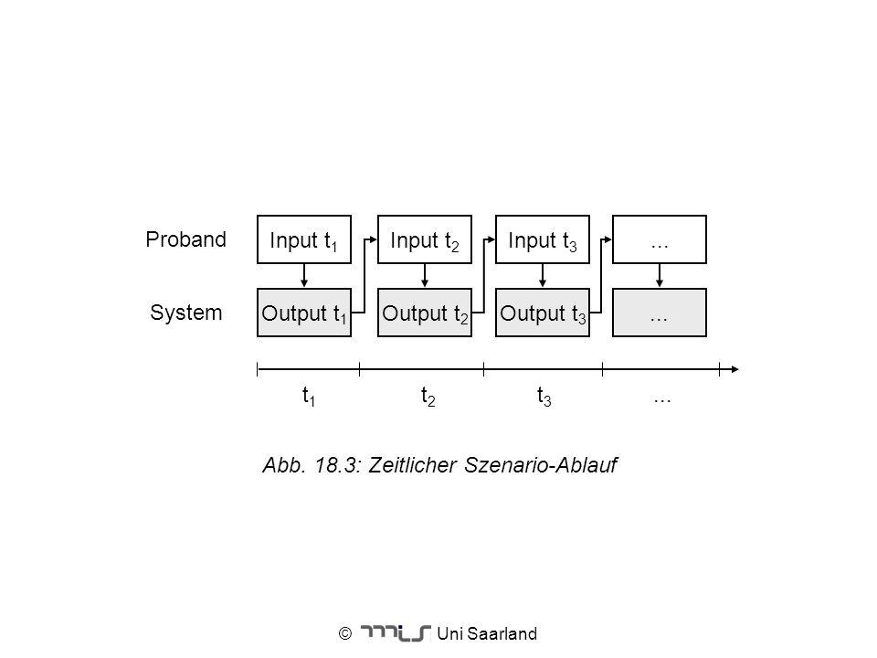 © Uni Saarland t1t1 t2t2 t3t3... Input t 1 Output t 1 Input t 2 Output t 2 Input t 3 Output t 3... Proband System Abb. 18.3: Zeitlicher Szenario-Ablau