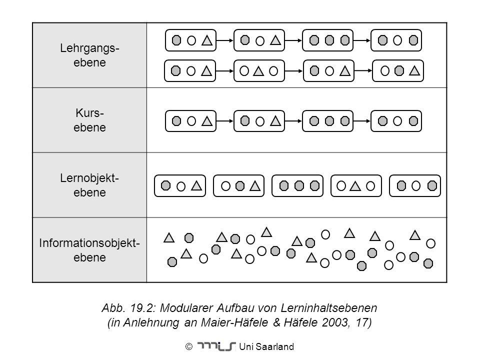 © Uni Saarland Lehrgangs- ebene Kurs- ebene Lernobjekt- ebene Informationsobjekt- ebene Abb. 19.2: Modularer Aufbau von Lerninhaltsebenen (in Anlehnun