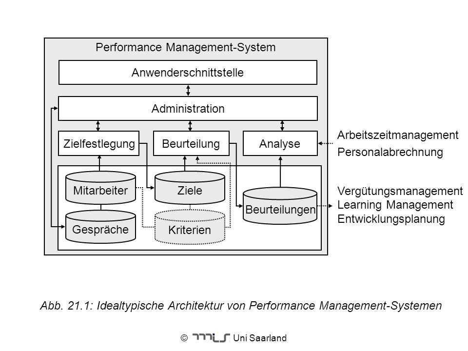 © Uni Saarland Abb. 21.1: Idealtypische Architektur von Performance Management-Systemen Performance Management-System Beurteilungen BeurteilungAnalyse