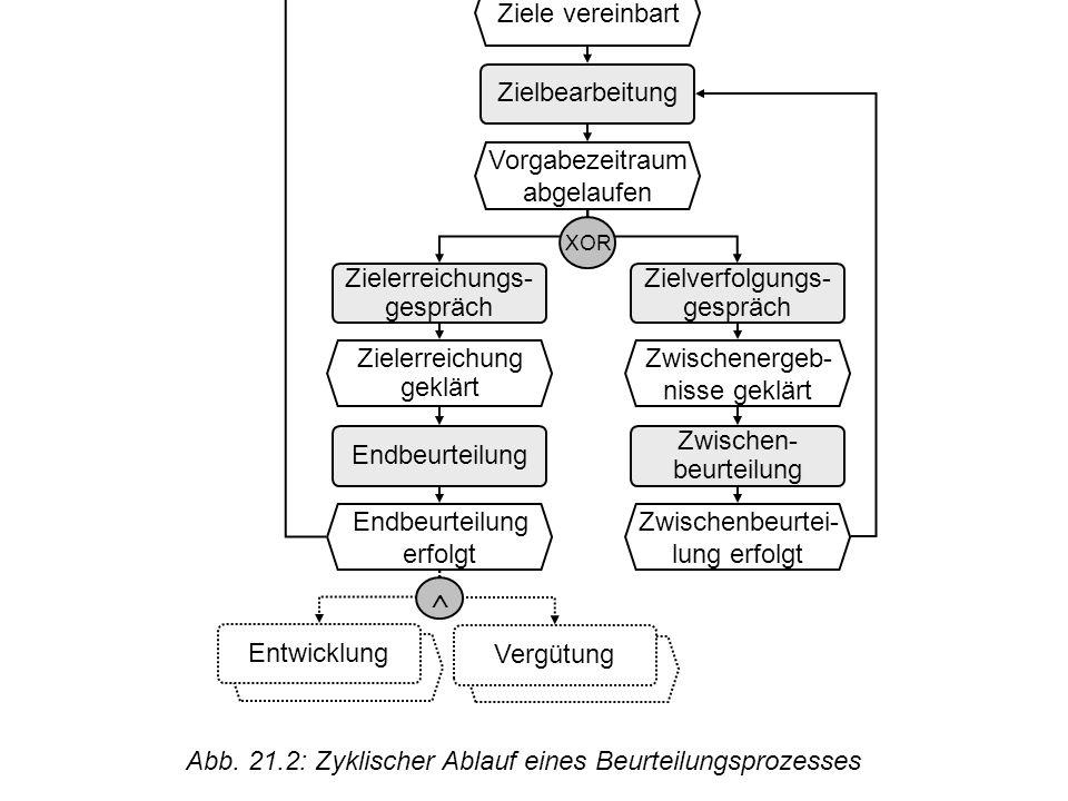 © Uni Saarland Abb. 21.2: Zyklischer Ablauf eines Beurteilungsprozesses Zielvereinba- rungsgespräch Ziele vereinbart Zielbearbeitung Vorgabezeitraum a