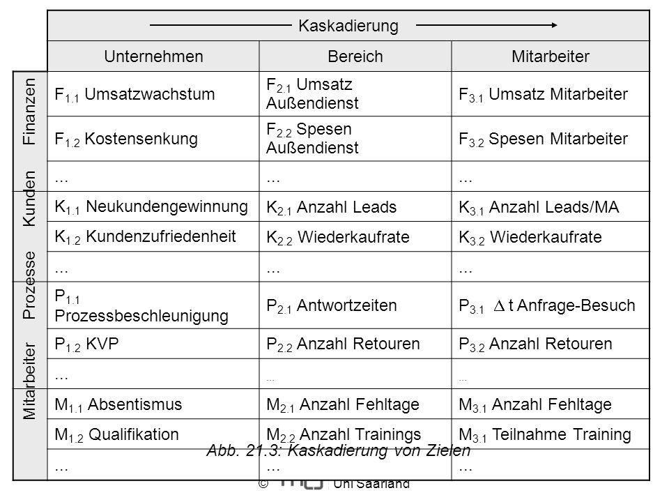 © Uni Saarland Abb. 21.2: Zielkaskadierung Kaskadierung UnternehmenBereichMitarbeiter F 1.1 Umsatzwachstum F 2.1 Umsatz Außendienst F 3.1 Umsatz Mitar