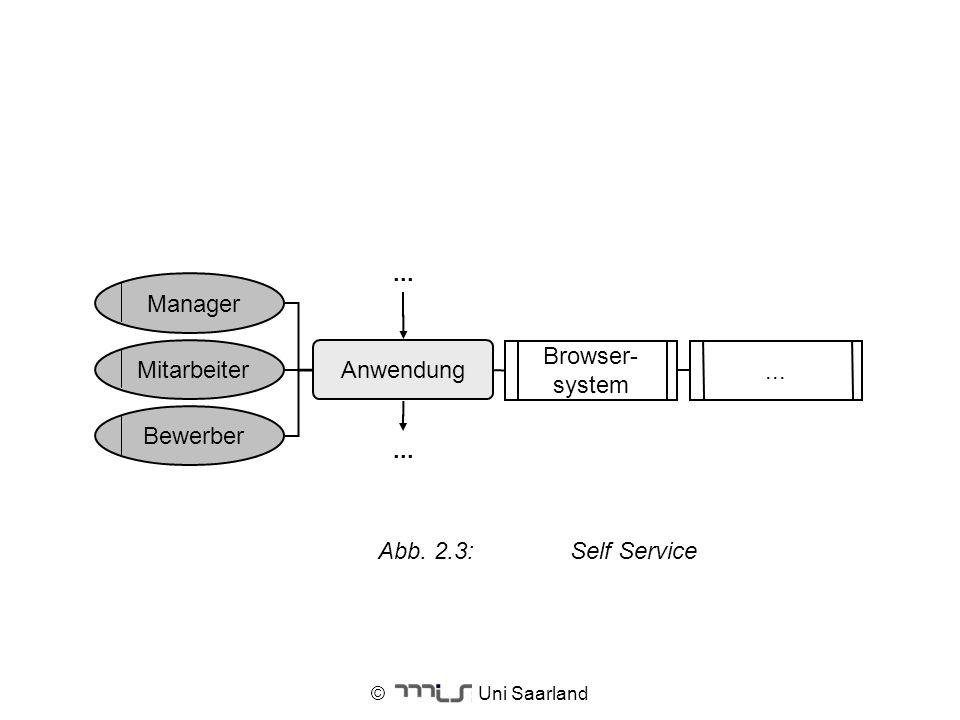 © Uni Saarland Anwendung Manager... Browser- system... Mitarbeiter Bewerber Abb. 2.3:Self Service