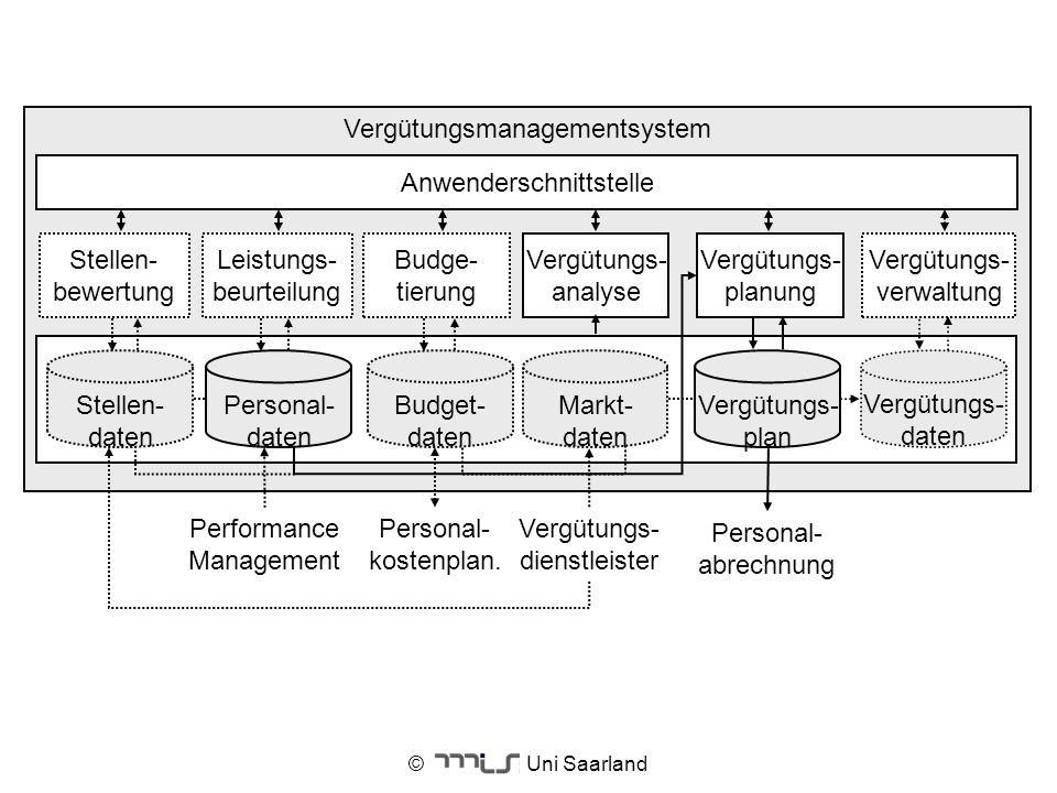 © Uni Saarland Vergütungsmanagementsystem Anwenderschnittstelle Budget- daten Vergütungs- analyse Budge- tierung Vergütungs- dienstleister Personal- a