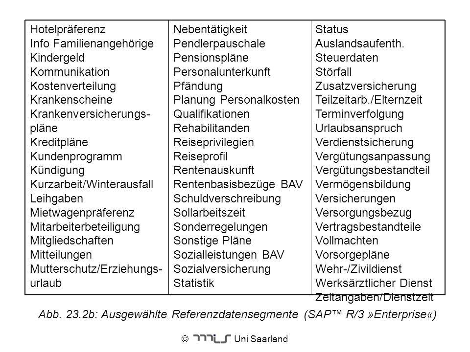 © Uni Saarland Abb. 23.2b: Ausgewählte Referenzdatensegmente (SAP R/3 »Enterprise«) Status Auslandsaufenth. Steuerdaten Störfall Zusatzversicherung Te