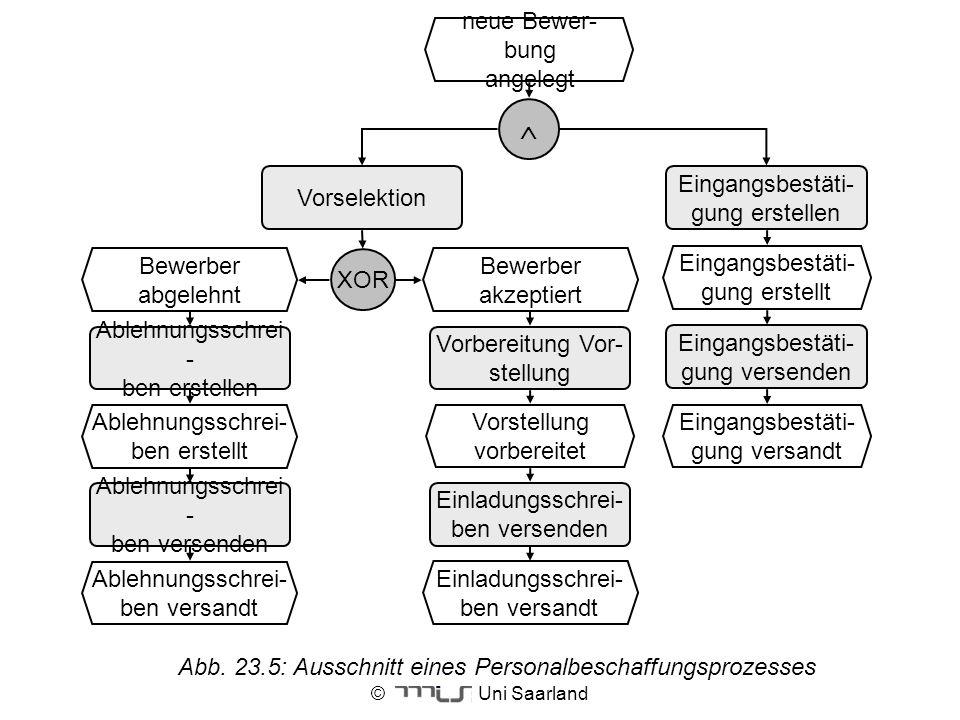 © Uni Saarland Abb. 23.5: Ausschnitt eines Personalbeschaffungsprozesses Eingangsbestäti- gung erstellen neue Bewer- bung angelegt Vorselektion Eingan