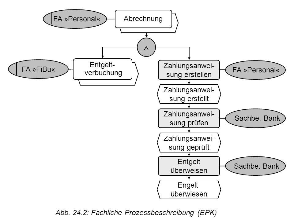 © Uni Saarland Abb. 24.2: Fachliche Prozessbeschreibung (EPK) Zahlungsanwei- sung erstellen Zahlungsanwei- sung erstellt Zahlungsanwei- sung prüfen Za